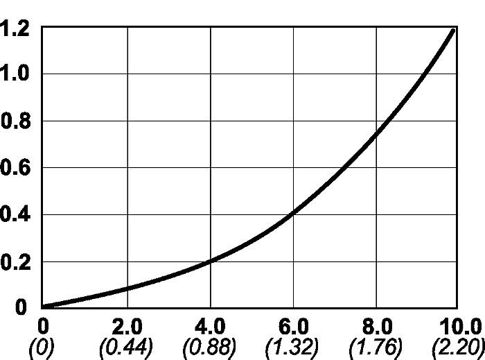 Series 125 - 36,259 PSI (2500 bar) | CEJN