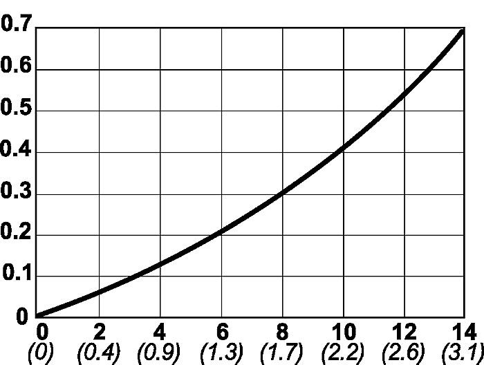 Série 395, DN 6.3
