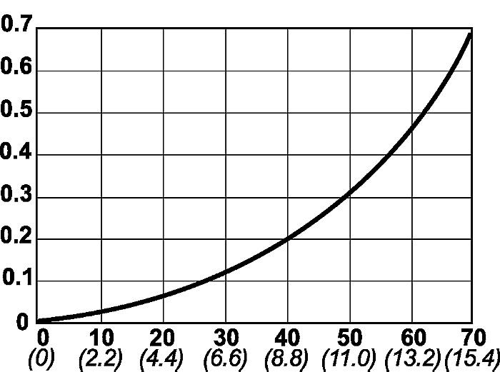 Série 495, DN 10