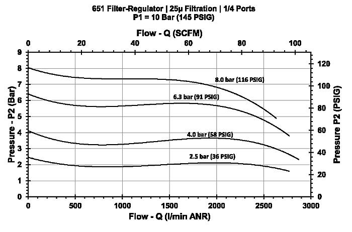 Filter/Regulator Model 651 | CEJN