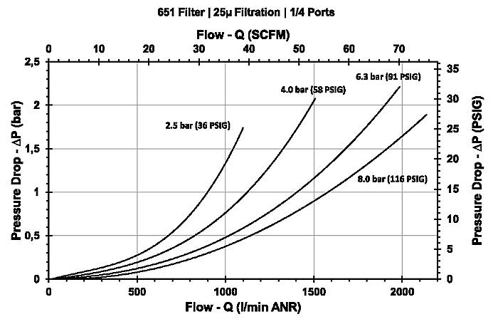 Фильтр, модель 651