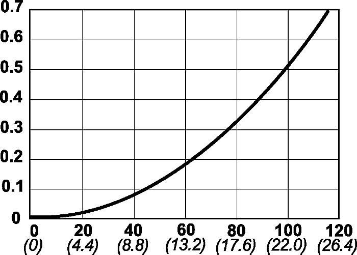 Série 562, DN 12.5 version légère