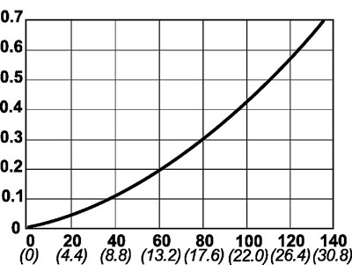 Серия 595, DN 12,5