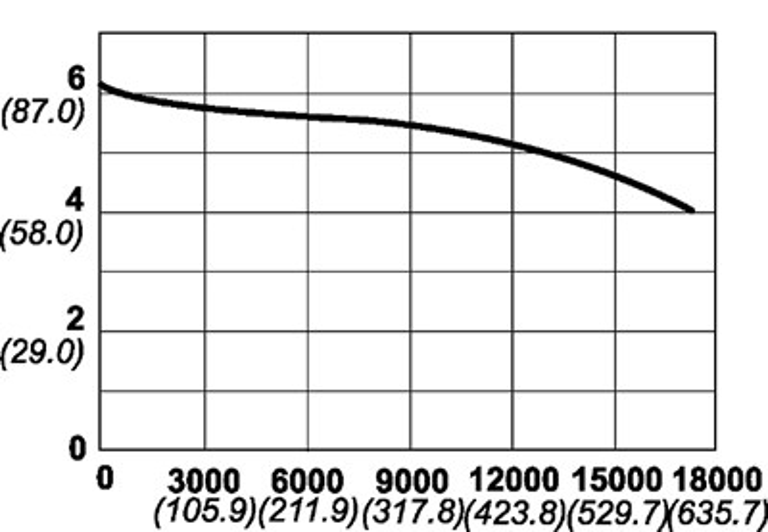 Reguladores Modelo 160